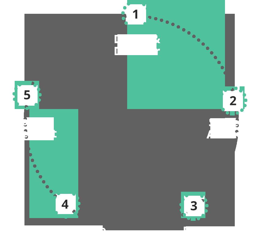 Recruitment Process Milestones